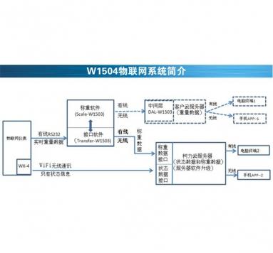 汽车衡物联网系统-称重物联网W1501系统