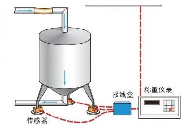 化工厂自动称重系统,称重模块